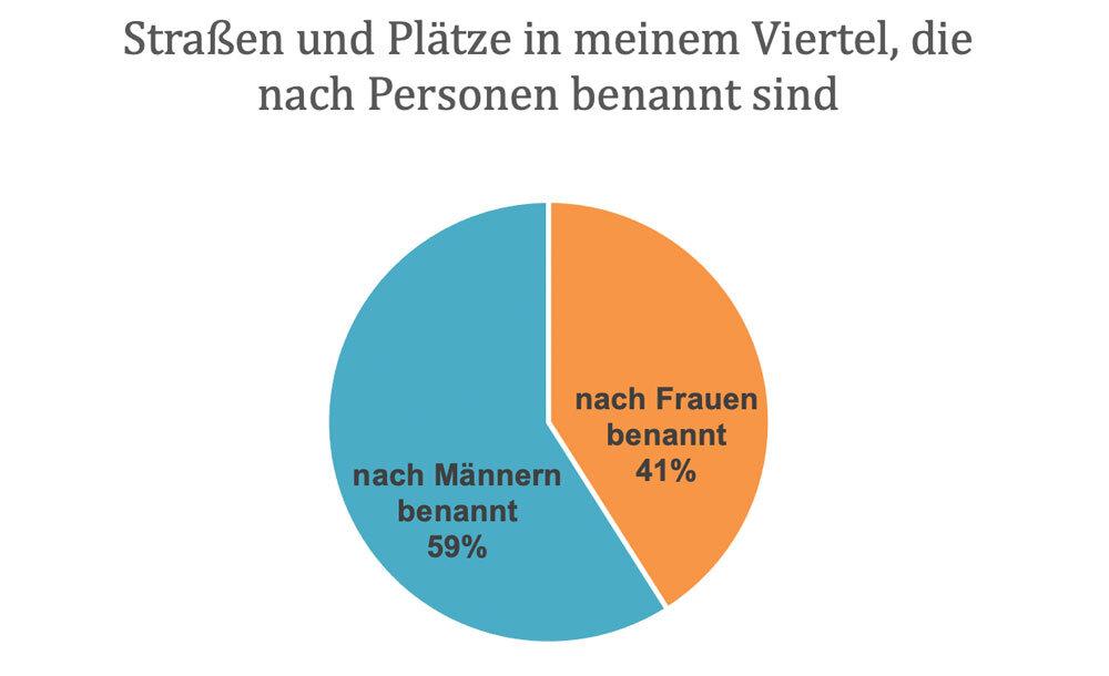 Statistiken der Straßennamen in der Messestadt in München: Verteilung nach Männer und Frauen | #femaleheritage